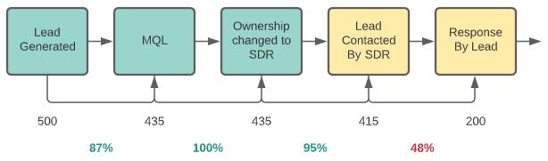 saas sales conversion rates
