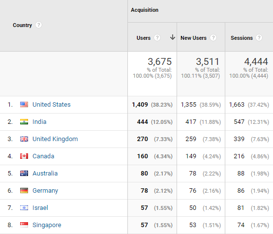 metrics and dimensions in Google Analytics