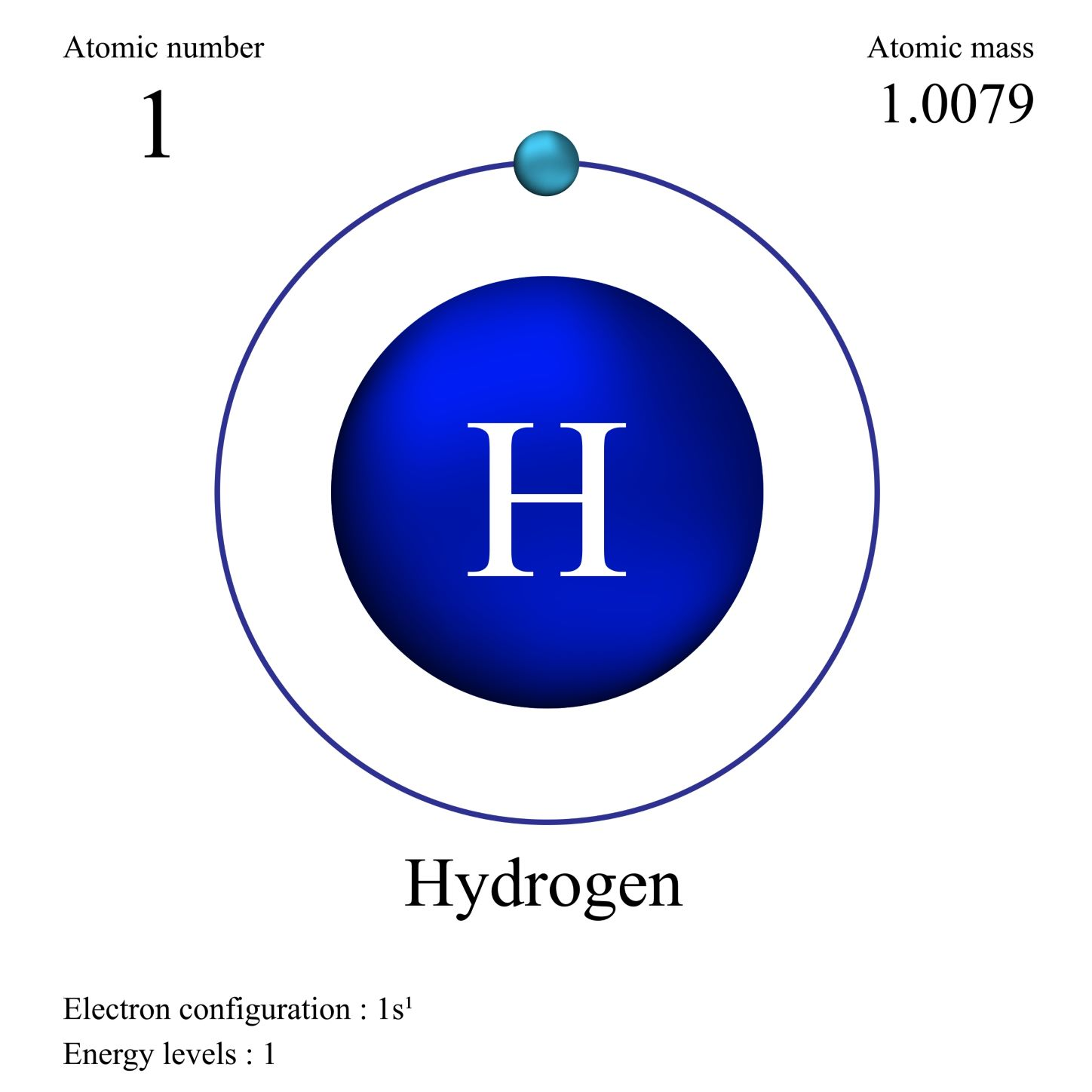 Hydrogen Chemical Structure