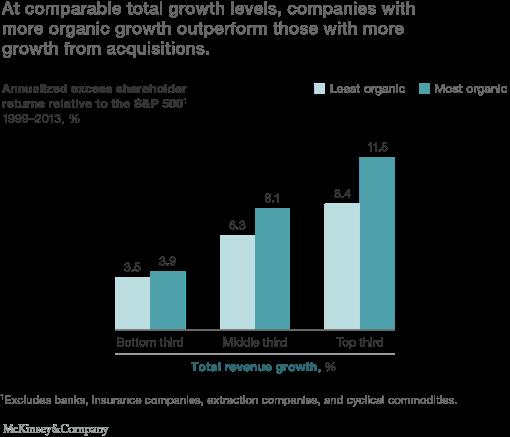premium value of organic growth vs growth through acquisition