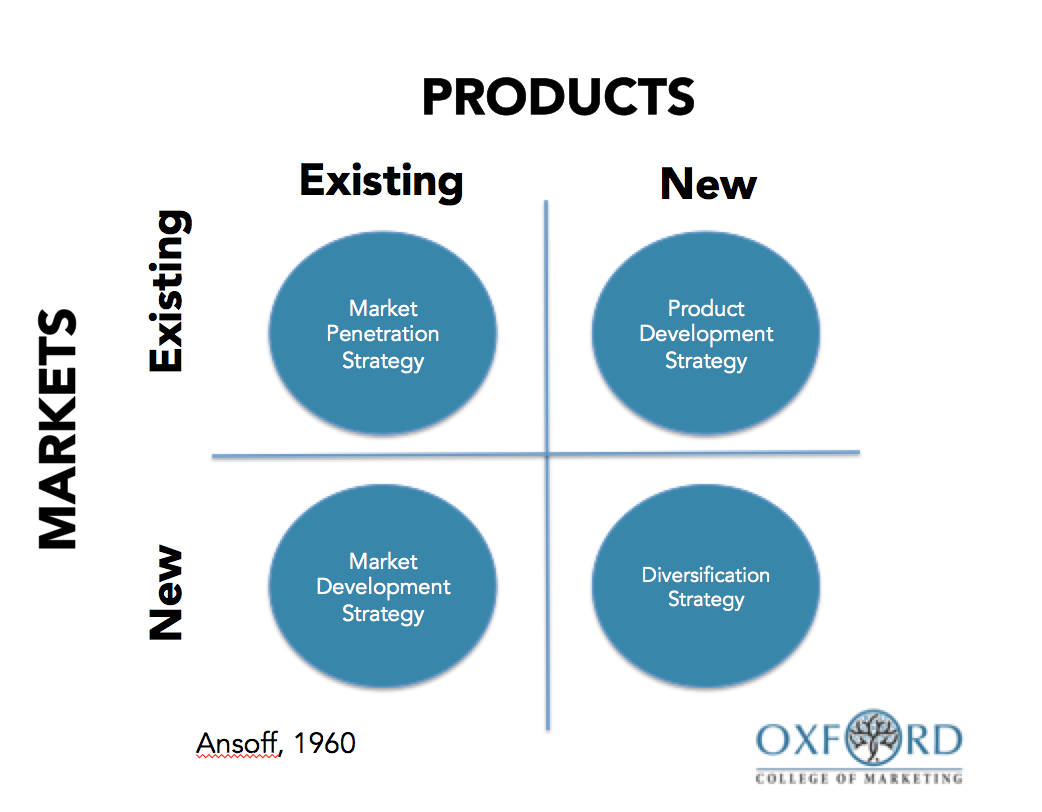 ansoff matrix for business strategy