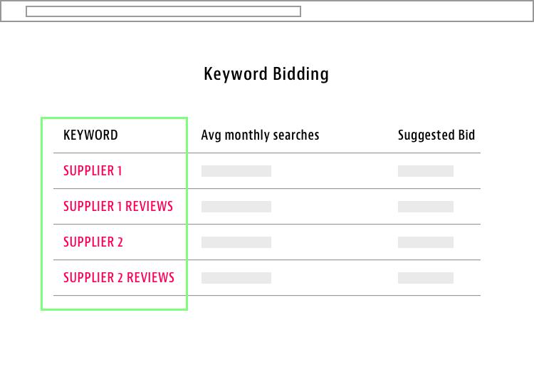 supplier brand keyword
