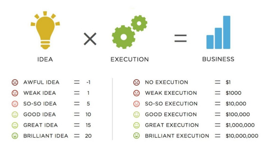 business execution