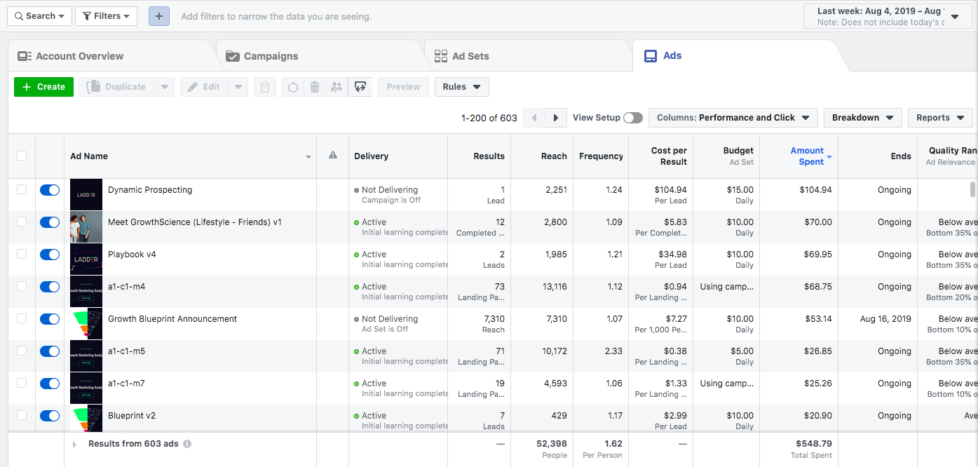 facebook ad performance breakdown
