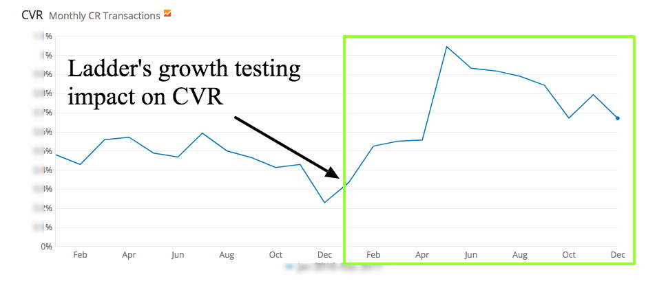 It's crucial to understand that a growth spike isn't the result of good luck. It's something that starts long before that boost.
