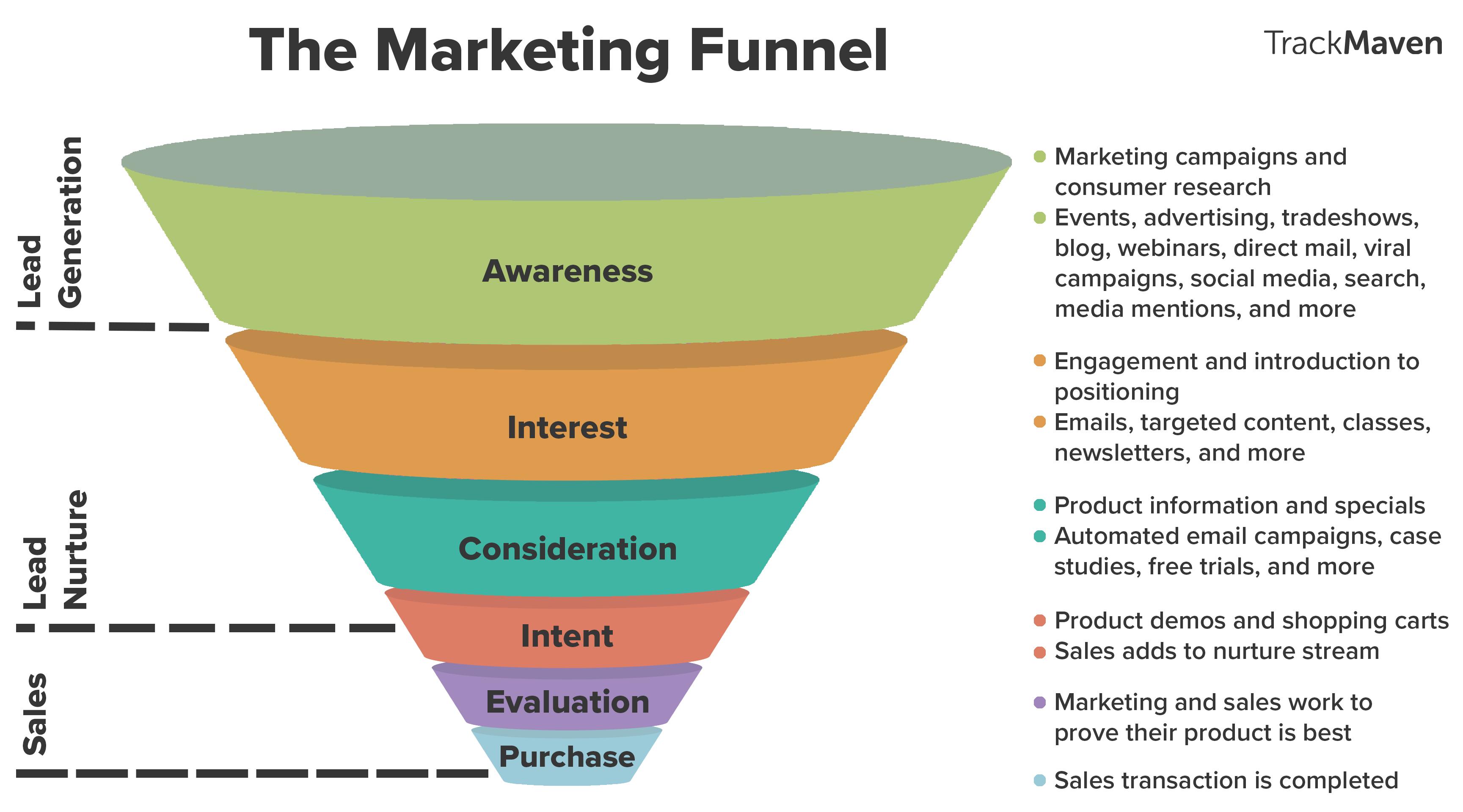 marketing audit funnel