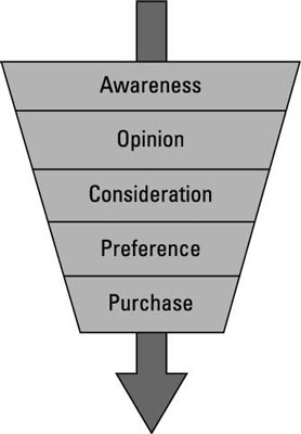 traditional marketing funnel