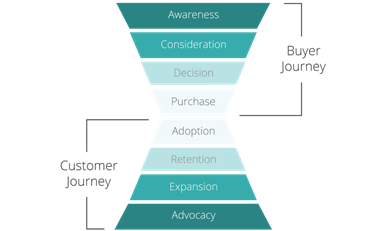 hourglass funnel from awareness to advocacy