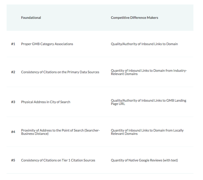Foundational and Competitive Difference Makers - Local SEO Ranking Factors