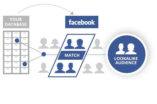 Facebook Custom Audience - Lookalike Audience