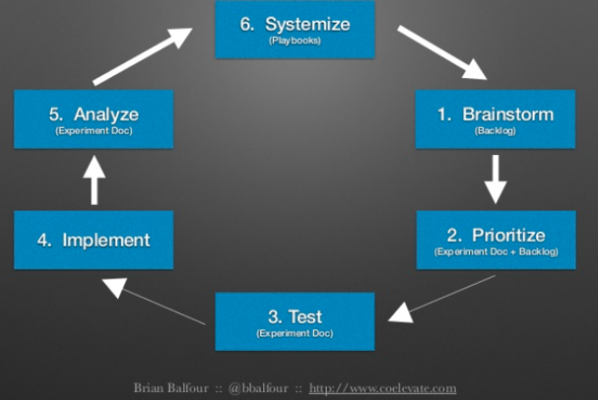 Building a Growth Machine by Brian Balfour