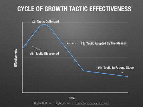 tactic lifecycle