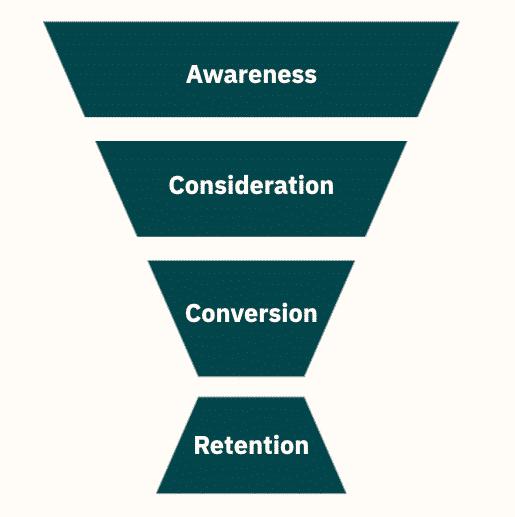 awareness consideration conversion retention funnel