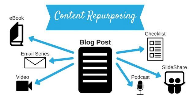 content repurposing into video marketing