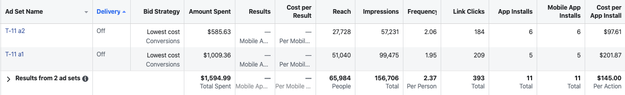 facebook ad campaign data gathered thanks to the facebook pixel
