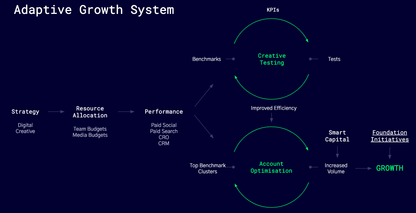 Add successful tests to the optimizations stream and scale them to boost account performance.