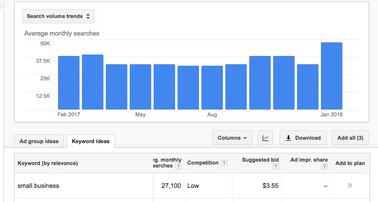 Google Keyword Planner -Suggested Bid