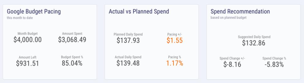 google budget pacing