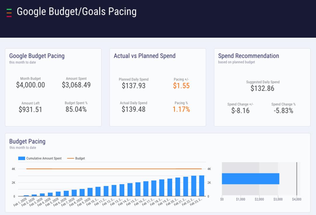google data studio dashboard budget spending pacing