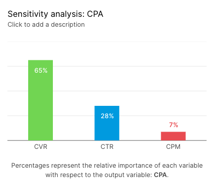 sensitivity analysis CPA