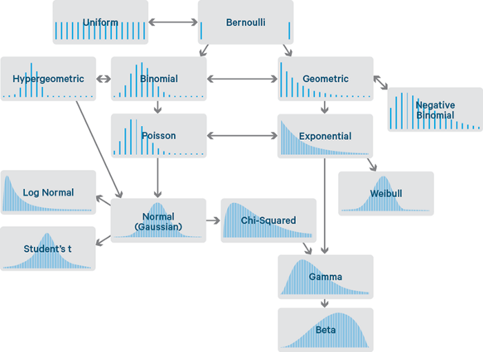 probability distribution flowchart for data science
