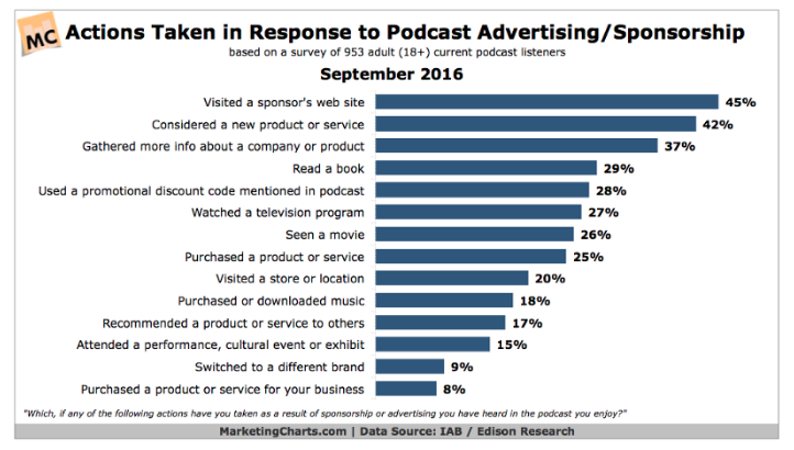 Podcast Advertising/Sponorship