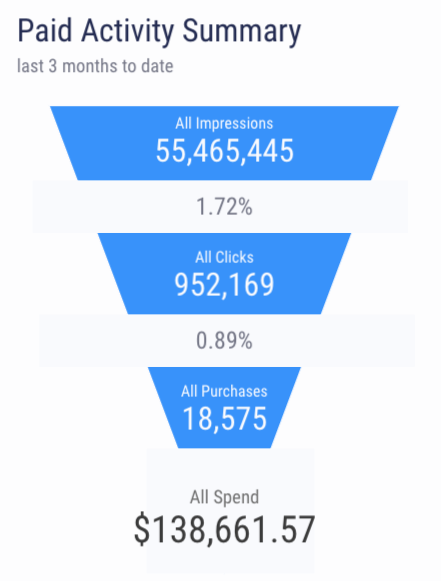 advertising funnel impressions clicks purchases