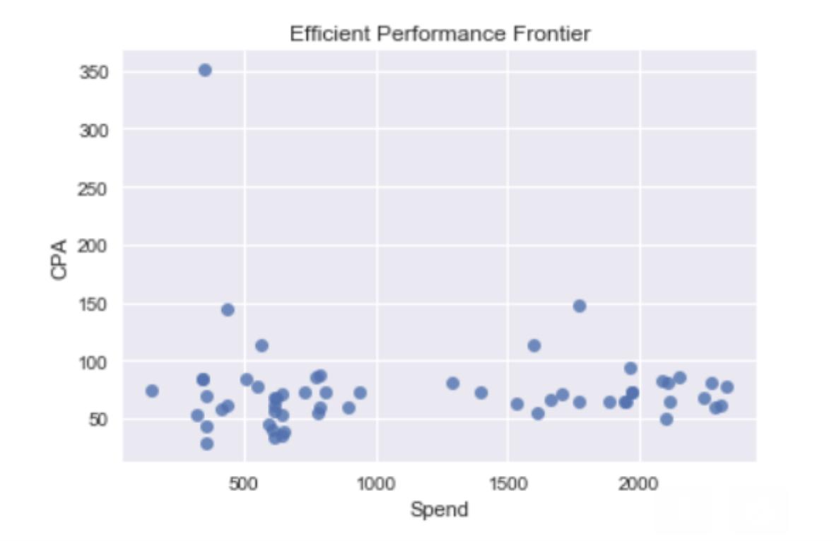 spend vs CPA scatter plot