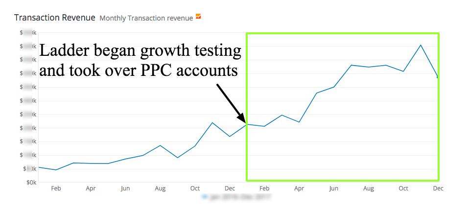 ecommerce revenue growth via ladder