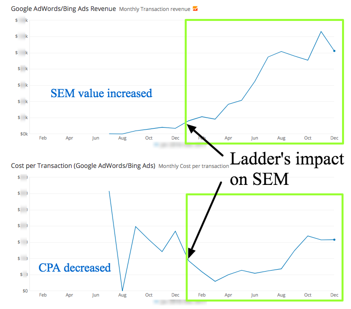sem growth over time