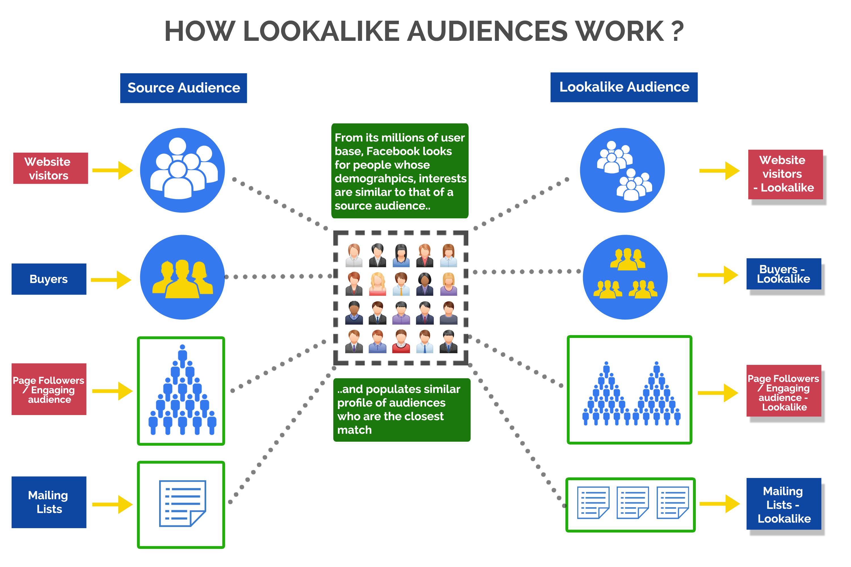How Lookalike Audiences Work