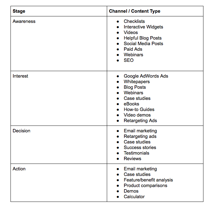 Content Types in Buyer's Journey