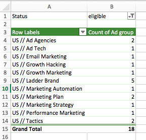 ad group performance