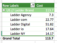 ad groups ladder