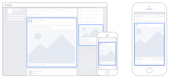 Facebook Ad Placements Diagram