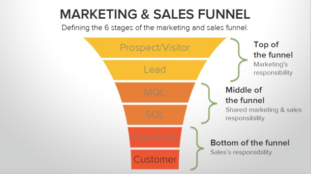 6 Stages of The Marketing and Sales Finnel