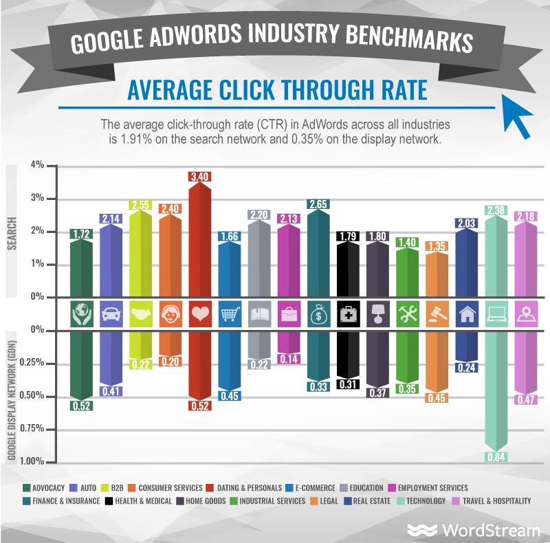 Google Adwords Industry benchmark