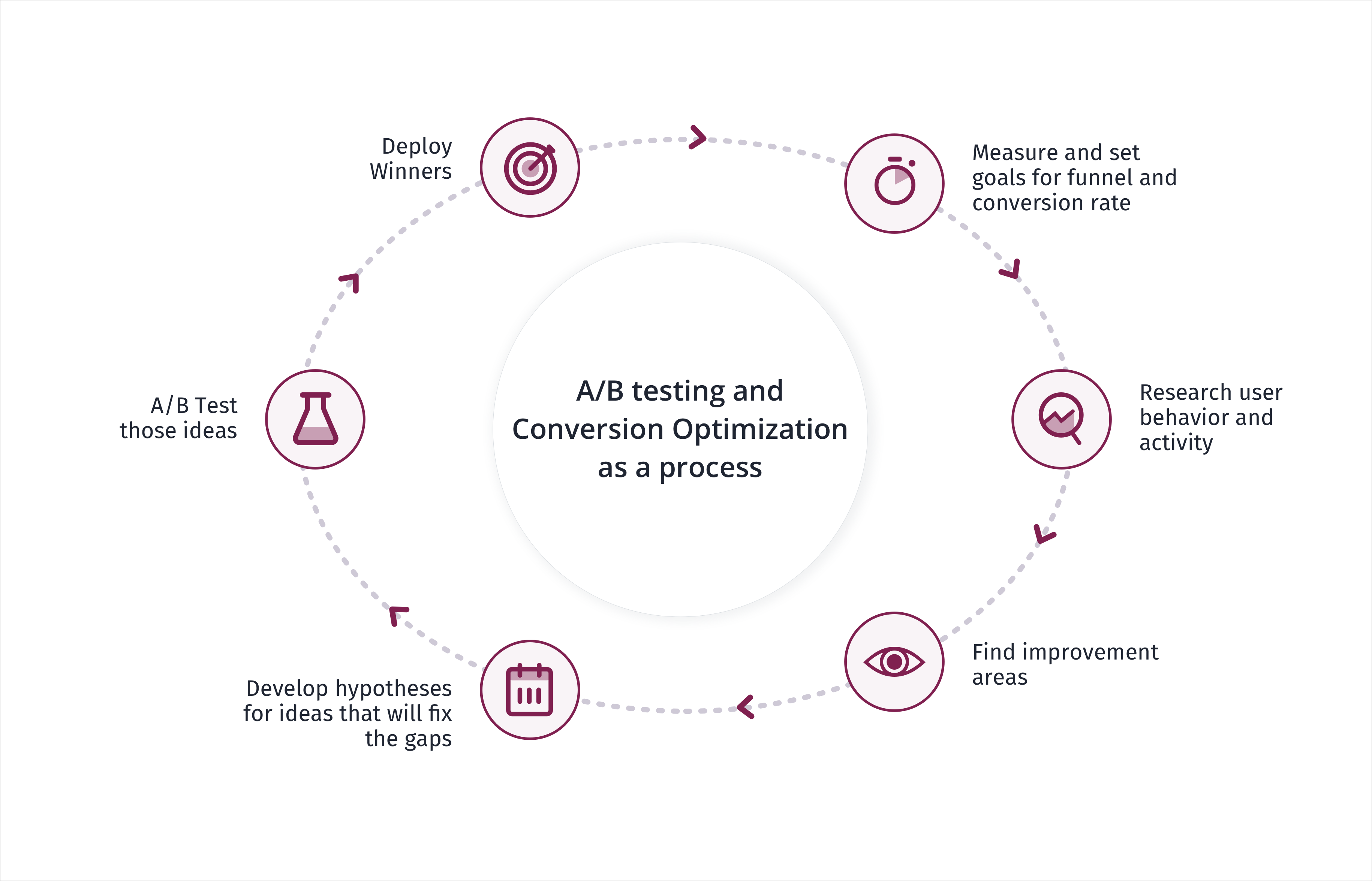 A/B Testing and Conversion Optimization ad a process
