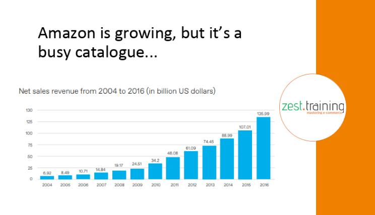 Amazon.com business growth