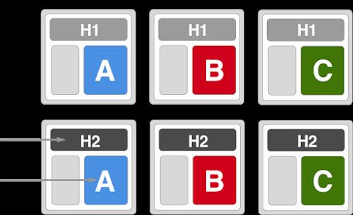 Google Analytics Multivariate Tests
