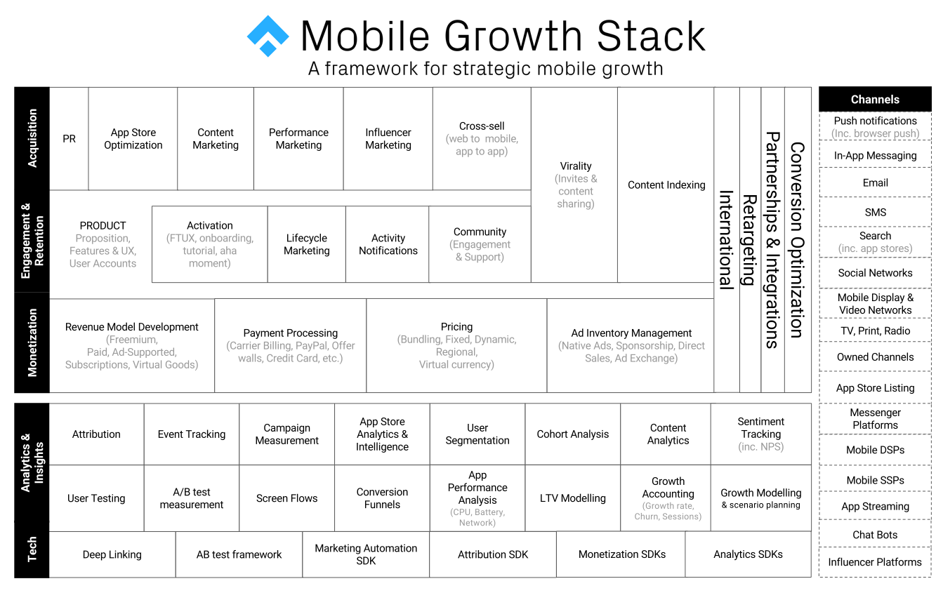 mobile growth stack diagram