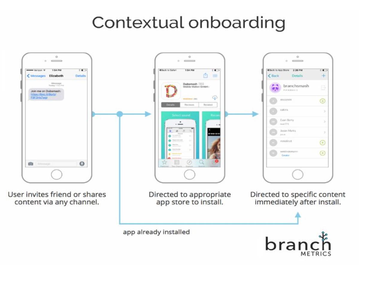 mobile marketing contextual onboarding