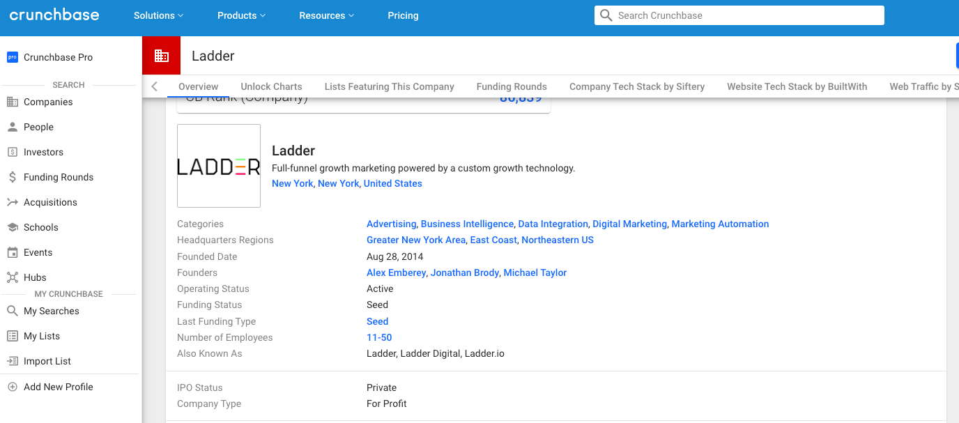 Crunchbase competitor company profile