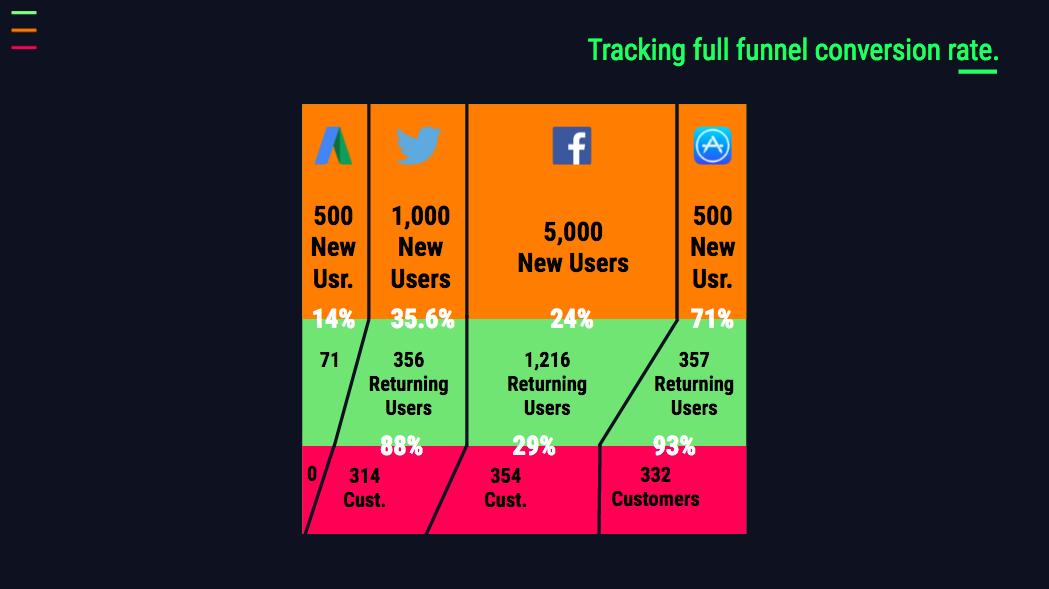 full funnel tracking