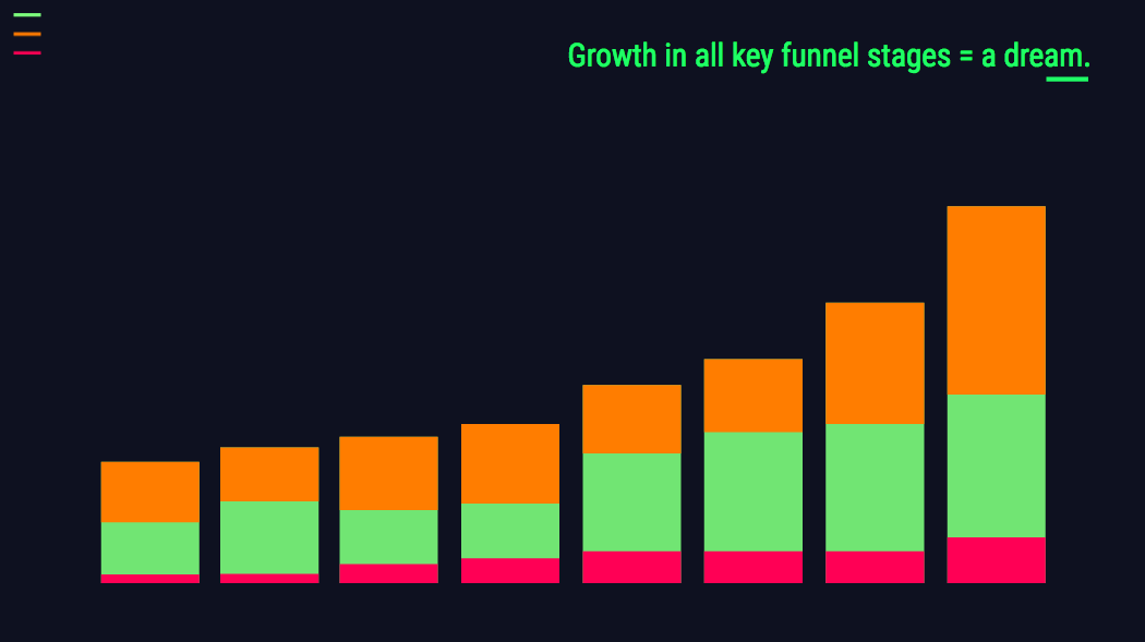 funnel stage growth
