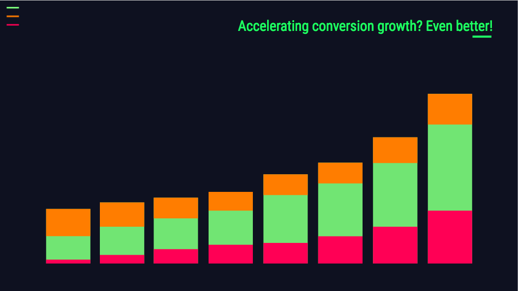 accelerating conversion growth