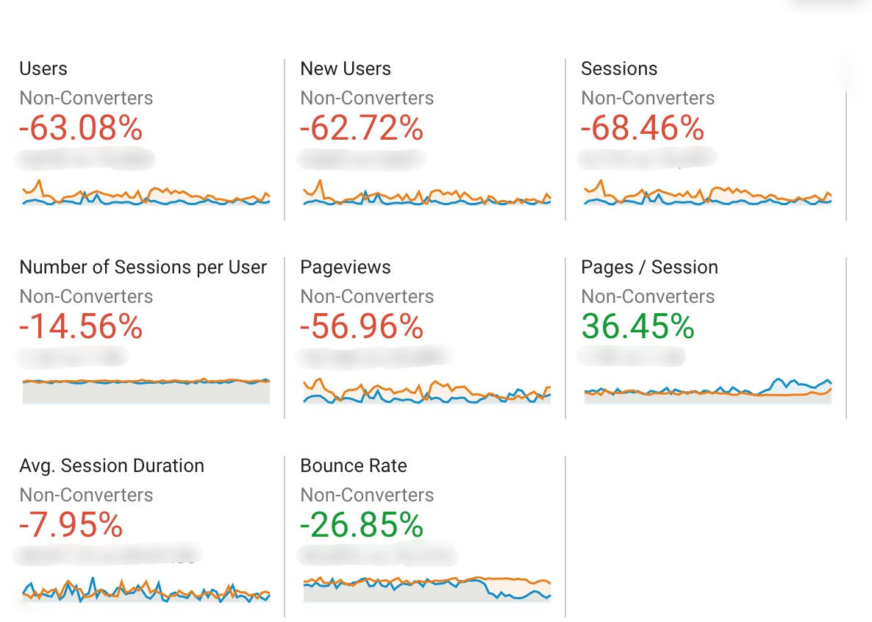 website behavior data google analytics