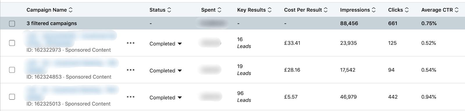 linkedin lead ads results
