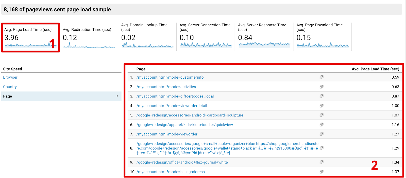 content analytics page load report