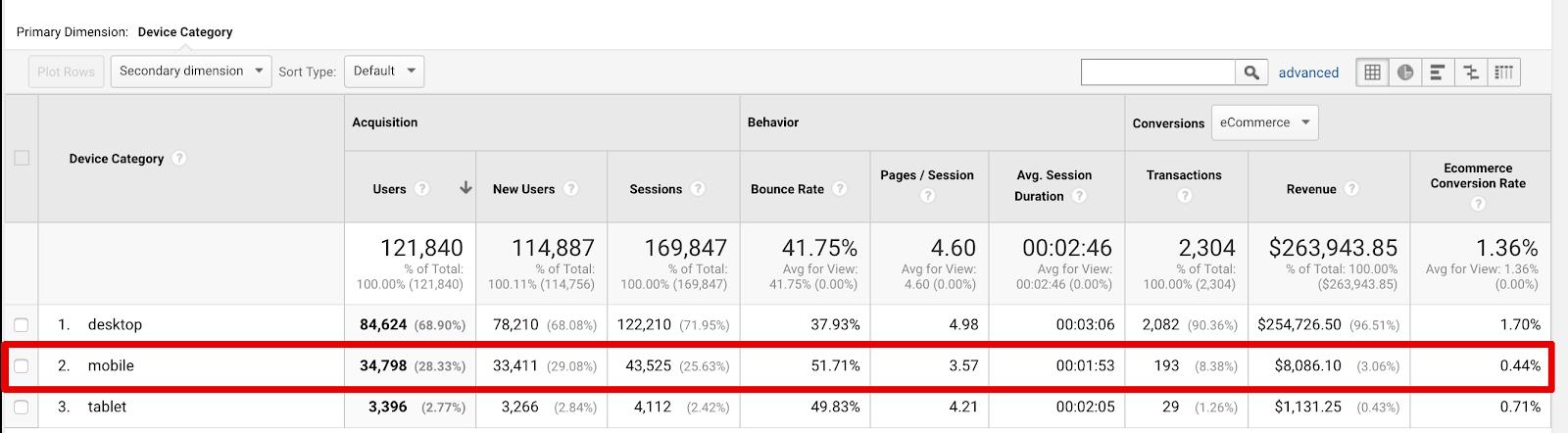 google analytics device breakdown